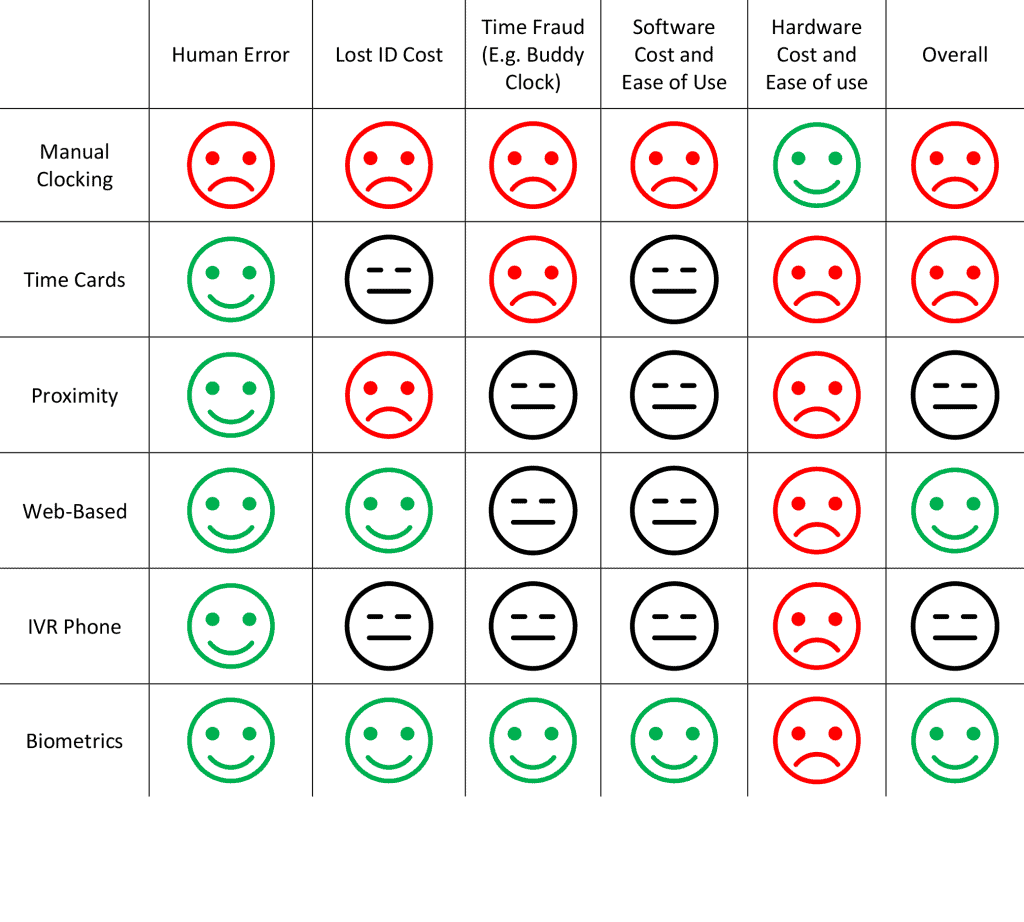 Table showing the benefits of various time clocking systems